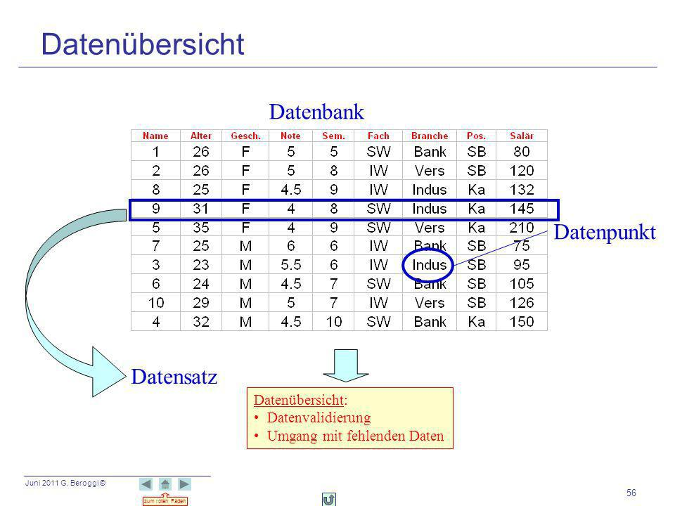 Juni 2011 G. Beroggi © zum roten Faden 56 Datenbank Datenübersicht: Datenvalidierung Umgang mit fehlenden Daten Datenpunkt Datensatz Datenübersicht