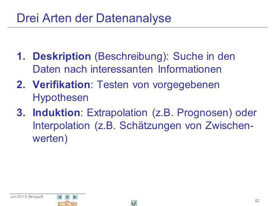 Juni 2011 G. Beroggi © zum roten Faden 63 Drei Arten der Datenanalyse 1.Deskription (Beschreibung): Suche in den Daten nach interessanten Informatione