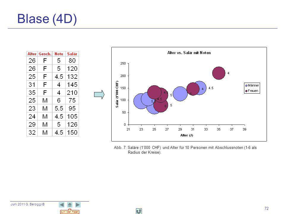 Juni 2011 G. Beroggi © zum roten Faden 72 Blase (4D) Abb. 7: Saläre (1000 CHF) und Alter für 10 Personen mit Abschlussnoten (1-6 als Radius der Kreise