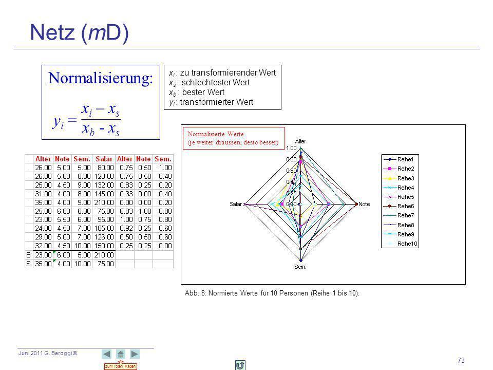 Juni 2011 G. Beroggi © zum roten Faden 73 Netz (mD) Normalisierung: x i – x s x b - x s y i = Abb. 8: Normierte Werte für 10 Personen (Reihe 1 bis 10)