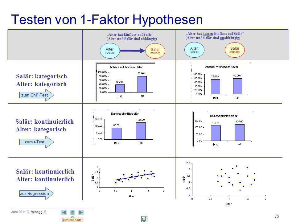 Juni 2011 G. Beroggi © zum roten Faden 75 Testen von 1-Faktor Hypothesen Salär (hoch/tief) Alter (jung/alt) Alter hat Einfluss auf Salär (Alter und Sa