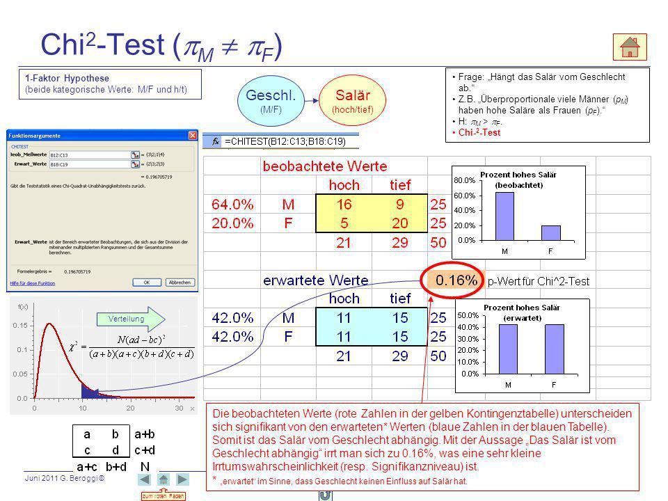 Juni 2011 G. Beroggi © zum roten Faden 76 Chi 2 -Test ( M F ) Die beobachteten Werte (rote Zahlen in der gelben Kontingenztabelle) unterscheiden sich