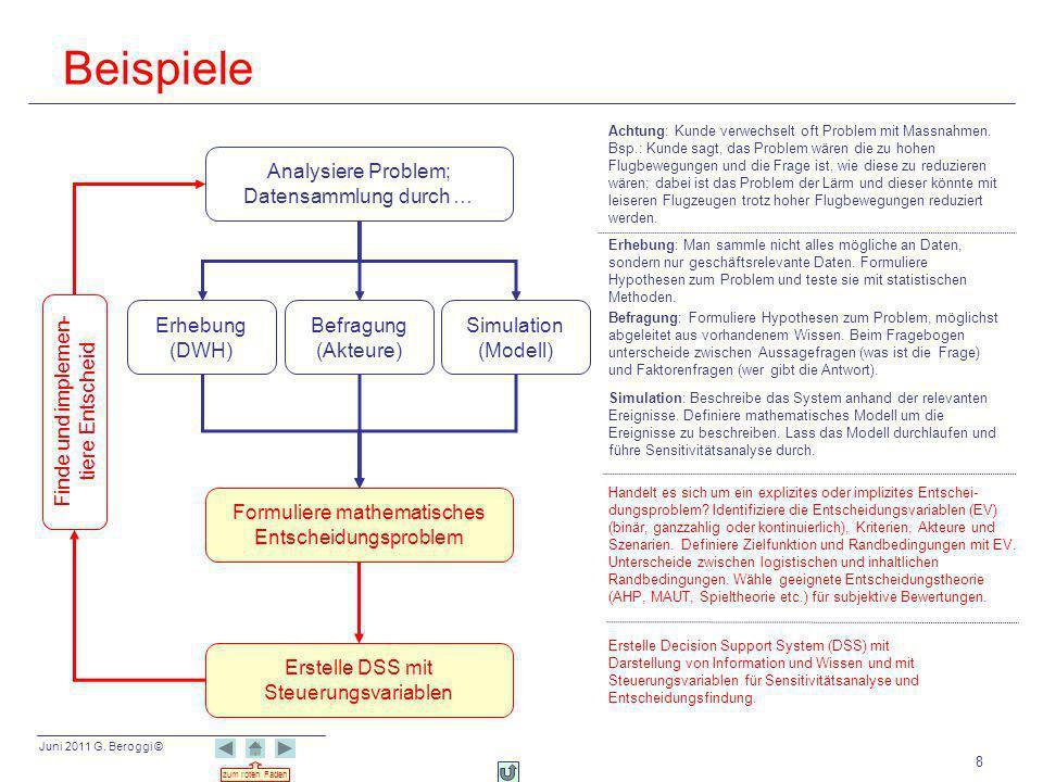 Juni 2011 G. Beroggi © zum roten Faden 8 Beispiele Analysiere Problem; Datensammlung durch … Formuliere mathematisches Entscheidungsproblem Simulation