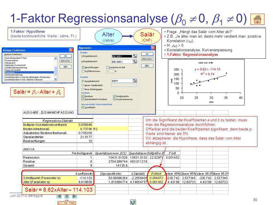 Juni 2011 G. Beroggi © zum roten Faden 80 1-Faktor Regressionsanalyse ( 0 0, 1 0) Um die Signifikanz der Koeffizienten a und b zu testen, muss man die