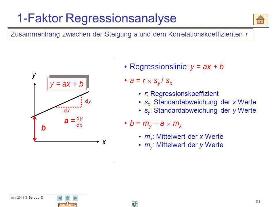 Juni 2011 G. Beroggi © zum roten Faden 81 Regressionslinie: y = ax + b a = r s y / s x r: Regressionskoeffizient s x : Standardabweichung der x Werte