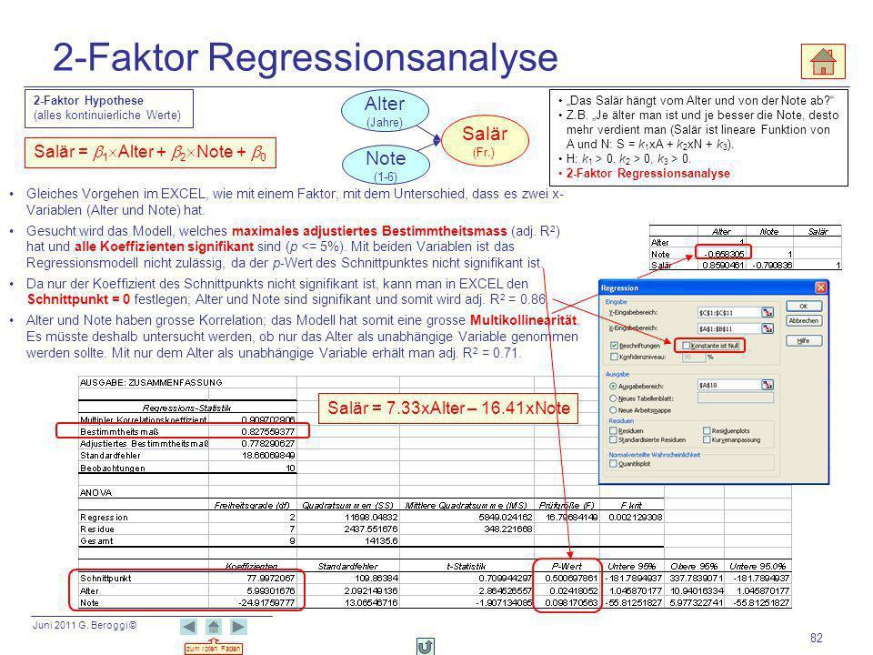 Juni 2011 G. Beroggi © zum roten Faden 82 2-Faktor Regressionsanalyse 2-Faktor Hypothese (alles kontinuierliche Werte) Das Salär hängt vom Alter und v