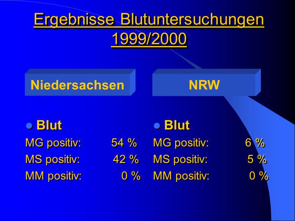 Ergebnisse Blutuntersuchungen 1999/2000 Blut MG positiv: 54 % MS positiv: 42 % MM positiv: 0 % Blut MG positiv: 54 % MS positiv: 42 % MM positiv: 0 %
