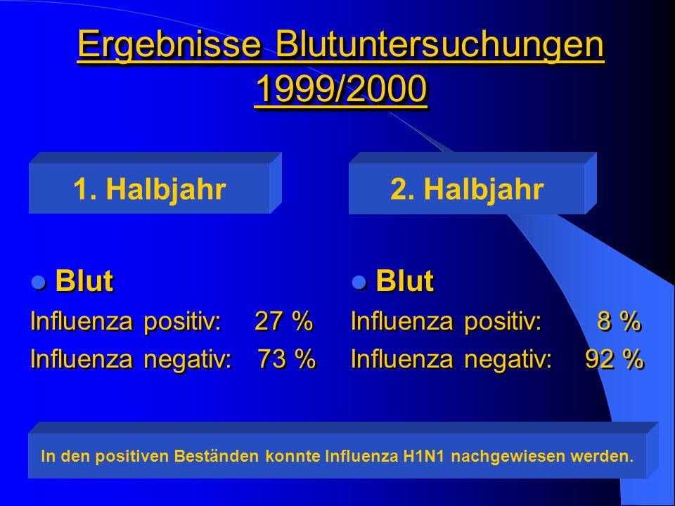 Ergebnisse Blutuntersuchungen 1999/2000 Blut Influenza positiv: 27 % Influenza negativ: 73 % Blut Influenza positiv: 27 % Influenza negativ: 73 % Blut