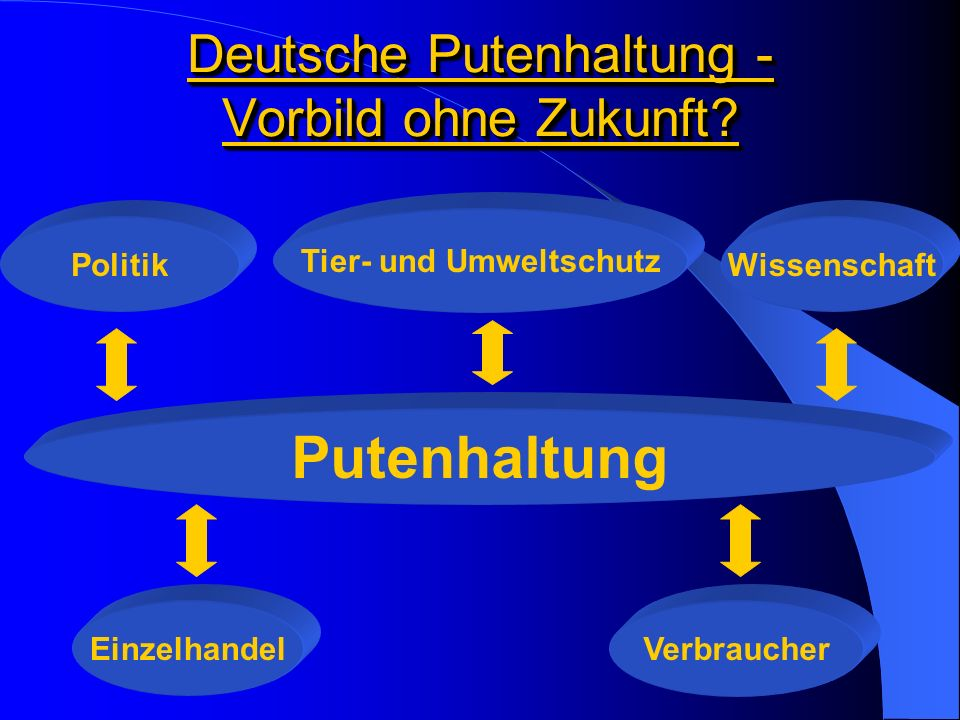 Deutsche Putenhaltung - Vorbild ohne Zukunft? Politik Tier- und Umweltschutz Wissenschaft Putenhaltung EinzelhandelVerbraucher