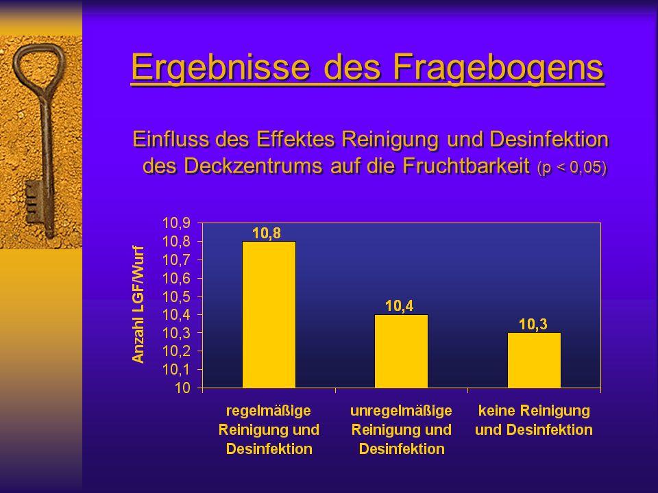Ergebnisse des Fragebogens Einfluss des Effektes Reinigung und Desinfektion des Deckzentrums auf die Fruchtbarkeit (p < 0,05) Einfluss des Effektes Reinigung und Desinfektion des Deckzentrums auf die Fruchtbarkeit (p < 0,05)