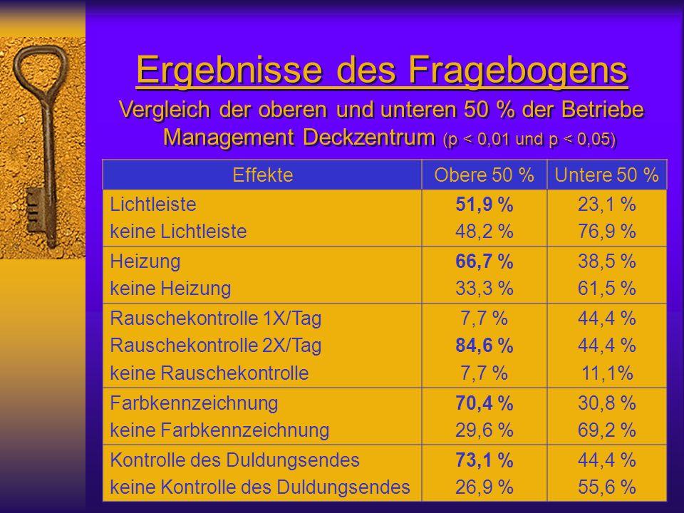 Ergebnisse des Fragebogens Vergleich der oberen und unteren 50 % der Betriebe Management Deckzentrum (p < 0,01 und p < 0,05) Vergleich der oberen und unteren 50 % der Betriebe Management Deckzentrum (p < 0,01 und p < 0,05) EffekteObere 50 %Untere 50 % Lichtleiste keine Lichtleiste 51,9 % 48,2 % 23,1 % 76,9 % Heizung keine Heizung 66,7 % 33,3 % 38,5 % 61,5 % Rauschekontrolle 1X/Tag Rauschekontrolle 2X/Tag keine Rauschekontrolle 7,7 % 84,6 % 7,7 % 44,4 % 11,1% Farbkennzeichnung keine Farbkennzeichnung 70,4 % 29,6 % 30,8 % 69,2 % Kontrolle des Duldungsendes keine Kontrolle des Duldungsendes 73,1 % 26,9 % 44,4 % 55,6 %