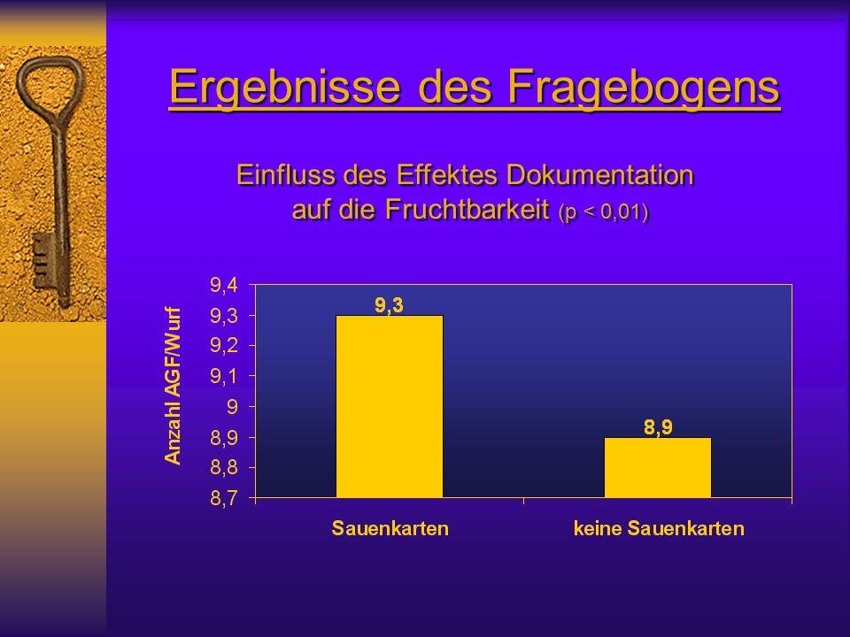 Ergebnisse des Fragebogens Einfluss des Effektes Dokumentation auf die Fruchtbarkeit (p < 0,01) Einfluss des Effektes Dokumentation auf die Fruchtbarkeit (p < 0,01)