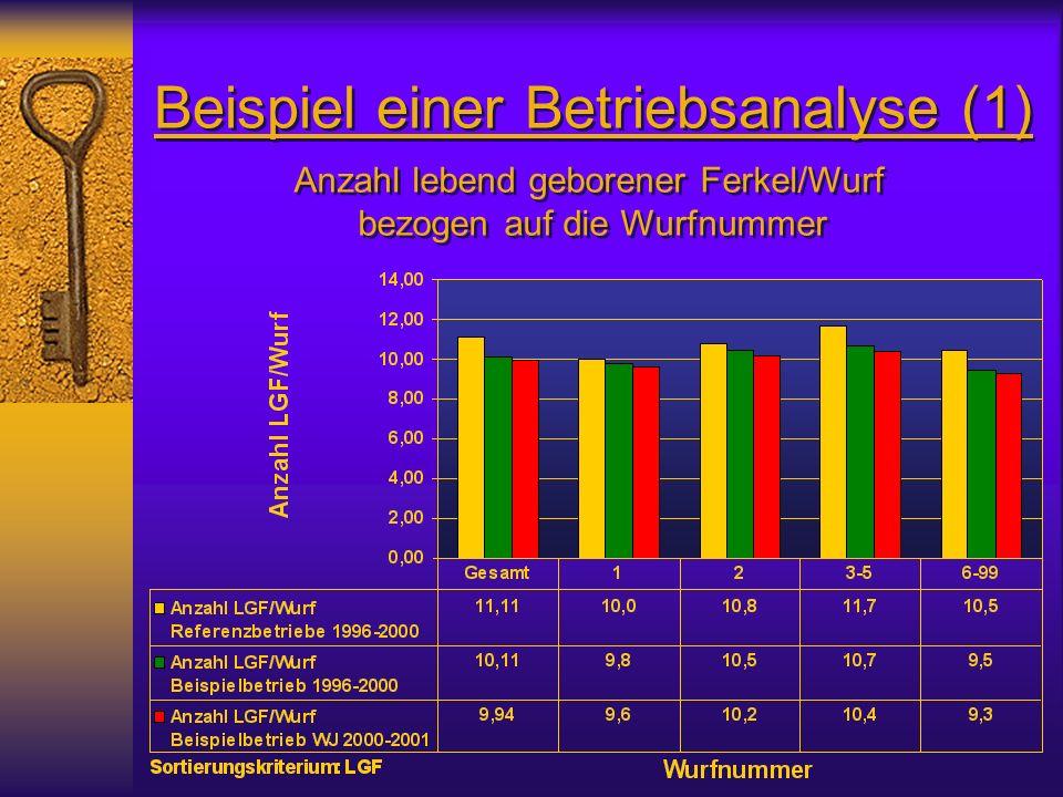 Beispiel einer Betriebsanalyse (1) Anzahl lebend geborener Ferkel/Wurf bezogen auf die Wurfnummer Anzahl lebend geborener Ferkel/Wurf bezogen auf die Wurfnummer