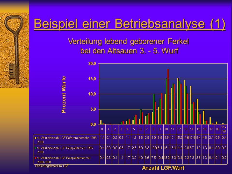 Beispiel einer Betriebsanalyse (1) Verteilung lebend geborener Ferkel bei den Altsauen 3.