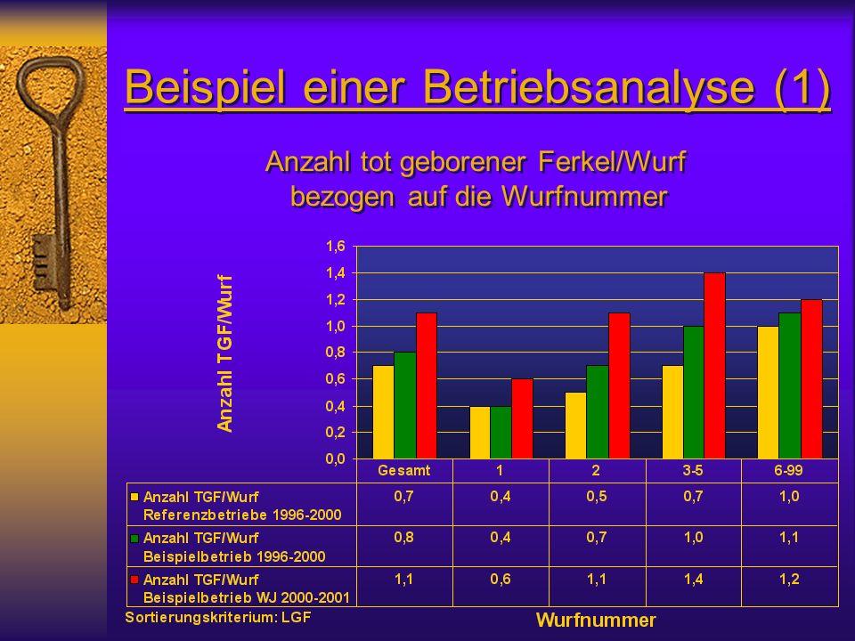 Beispiel einer Betriebsanalyse (1) Anzahl tot geborener Ferkel/Wurf bezogen auf die Wurfnummer Anzahl tot geborener Ferkel/Wurf bezogen auf die Wurfnummer
