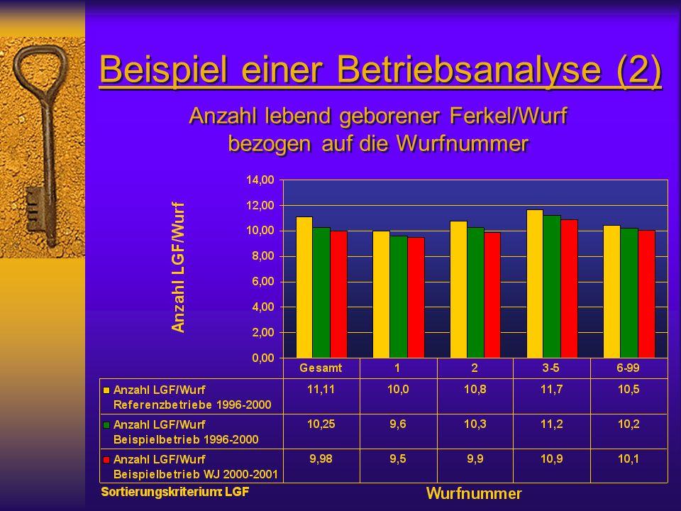 Beispiel einer Betriebsanalyse (2) Anzahl lebend geborener Ferkel/Wurf bezogen auf die Wurfnummer Anzahl lebend geborener Ferkel/Wurf bezogen auf die Wurfnummer