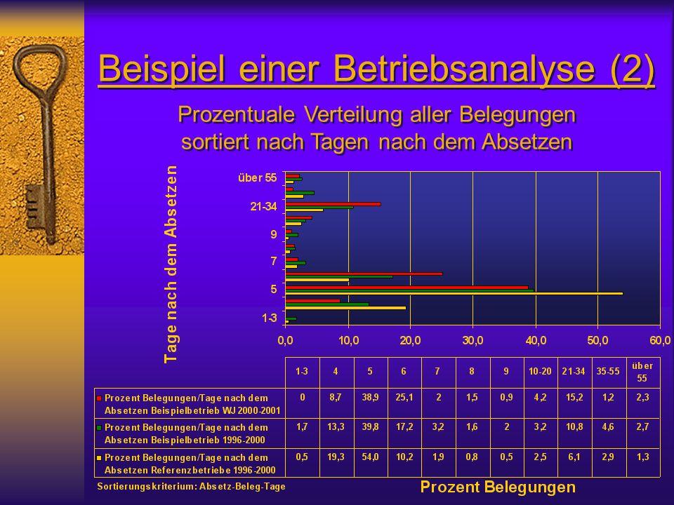 Beispiel einer Betriebsanalyse (2) Prozentuale Verteilung aller Belegungen sortiert nach Tagen nach dem Absetzen Prozentuale Verteilung aller Belegungen sortiert nach Tagen nach dem Absetzen