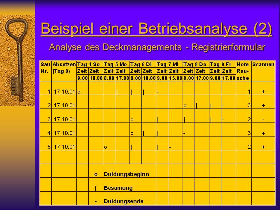 Beispiel einer Betriebsanalyse (2) Analyse des Deckmanagements - Registrierformular