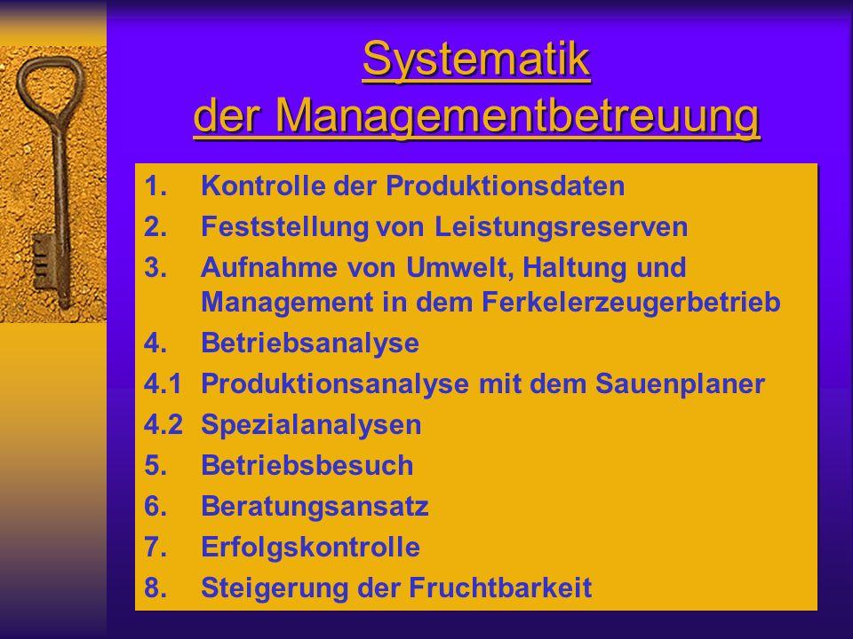 Systematik der Managementbetreuung 1.Kontrolle der Produktionsdaten 2.Feststellung von Leistungsreserven 3.Aufnahme von Umwelt, Haltung und Management in dem Ferkelerzeugerbetrieb 4.Betriebsanalyse 4.1Produktionsanalyse mit dem Sauenplaner 4.2Spezialanalysen 5.Betriebsbesuch 6.Beratungsansatz 7.Erfolgskontrolle 8.Steigerung der Fruchtbarkeit 1.Kontrolle der Produktionsdaten 2.Feststellung von Leistungsreserven 3.Aufnahme von Umwelt, Haltung und Management in dem Ferkelerzeugerbetrieb 4.Betriebsanalyse 4.1Produktionsanalyse mit dem Sauenplaner 4.2Spezialanalysen 5.Betriebsbesuch 6.Beratungsansatz 7.Erfolgskontrolle 8.Steigerung der Fruchtbarkeit