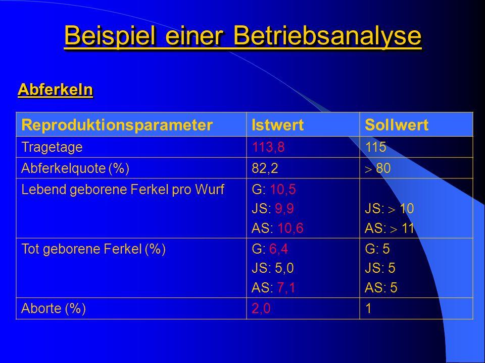 Beispiel einer Betriebsanalyse ReproduktionsparameterIstwertSollwert Tragetage113,8115 Abferkelquote (%)82,2 80 Lebend geborene Ferkel pro WurfG: 10,5 JS: 9,9 AS: 10,6 JS: 10 AS: 11 Tot geborene Ferkel (%)G: 6,4 JS: 5,0 AS: 7,1 G: 5 JS: 5 AS: 5 Aborte (%)2,01 Abferkeln