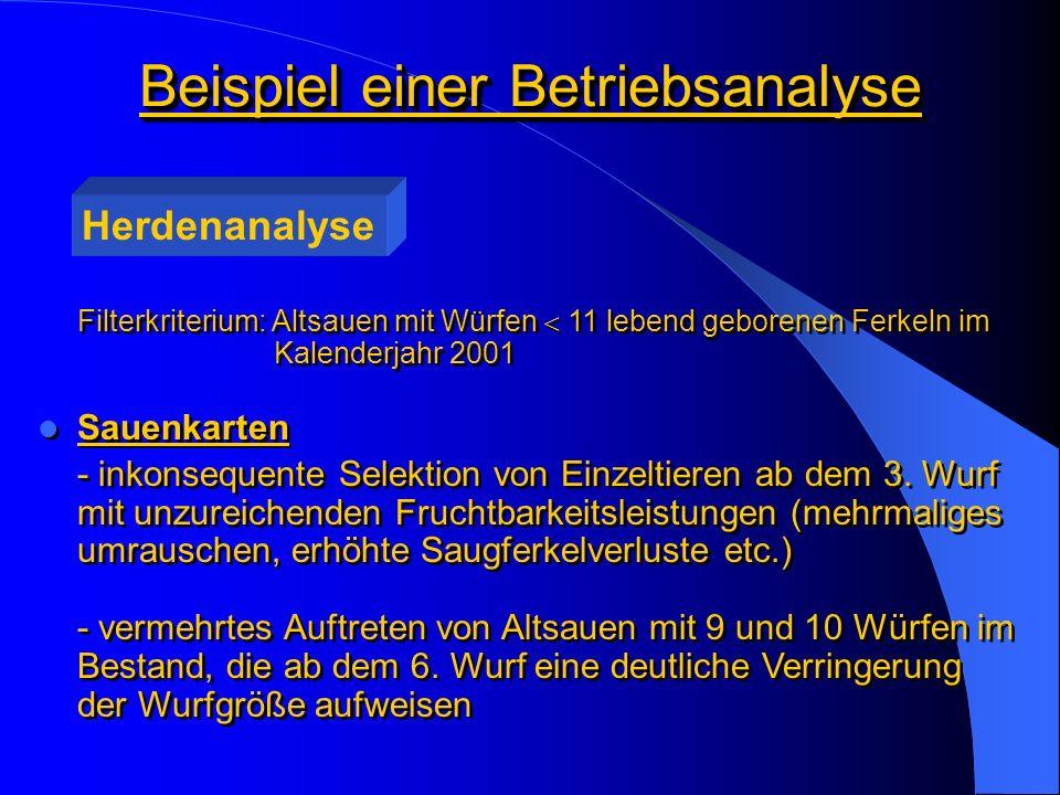 Beispiel einer Betriebsanalyse Herdenanalyse Filterkriterium: Altsauen mit Würfen 11 lebend geborenen Ferkeln im Kalenderjahr 2001 Sauenkarten - inkonsequente Selektion von Einzeltieren ab dem 3.