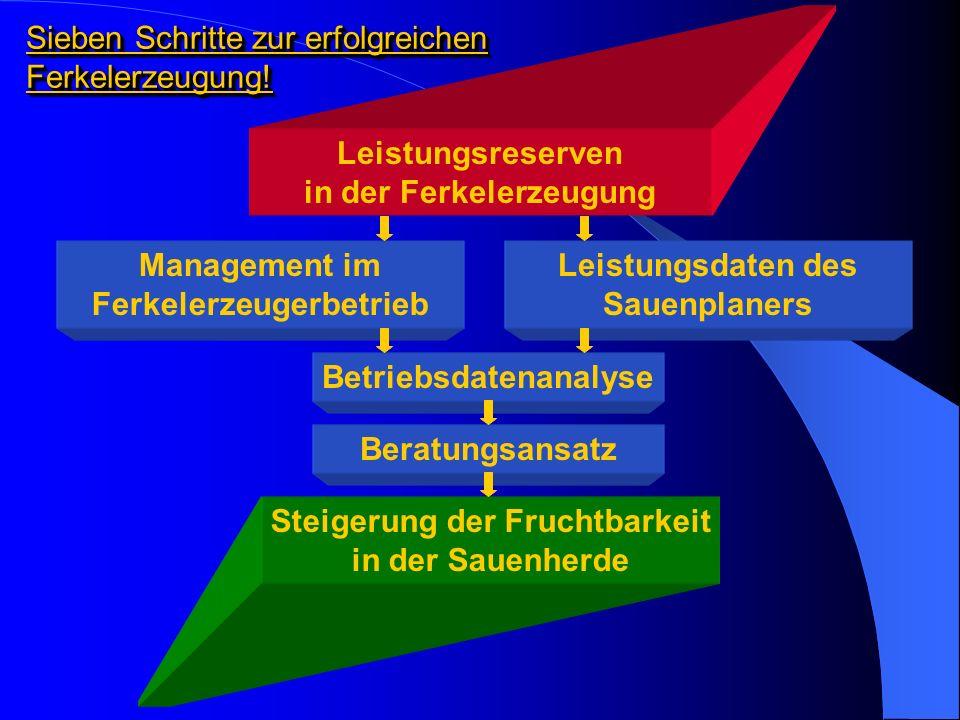 Beispiel einer Betriebsanalyse ReproduktionsparameterIstwertSollwert Säugetage21betriebsindividuell Absetz-Beleg-Tage6,65 Saugferkelverluste (%)G: 12,7 JS: 10,7 AS: 13,3 JS: 10 AS: 10 Abgesetzte Ferkel pro WurfG: 9,2 JS: 9,5 AS: 9,1 JS: 9 AS: 10 Abgesetzte Ferkel pro Sau und Jahr21,823 - 25 Würfe pro Sau und Jahr2,382,35 Absetzen