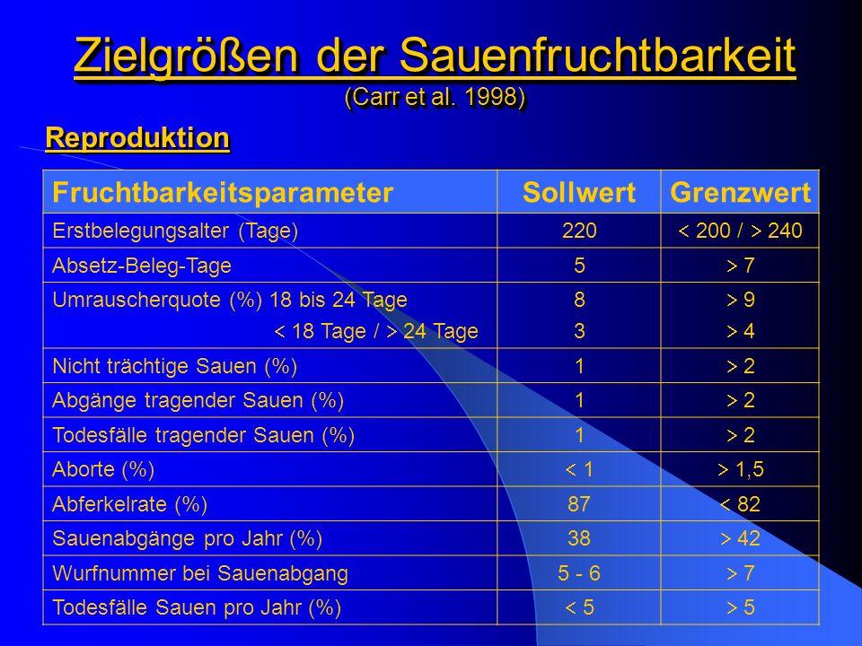 Beispiel einer Betriebsanalyse ReproduktionsparameterIstwertSollwert Remontierungsrate (%)33,735 - 40 Mittlere Nutzungsdauer (Jahre)3,22,0 - 2,5 Mittlere Wurfnummer bei Abgang7,15,0 - 5,5 Anteil Jungsauen - Würfe (%)18,0 20 Abgang nach Absetzen (%)80,0betriebsindividuell Abgang nach Belegen (%)20,0betriebsindividuell Bestandsveränderungen