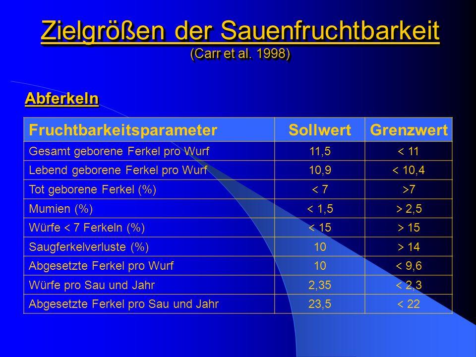 Biologische Leistungsunterschiede in der Ferkelerzeugung (Engels 2001) FruchtbarkeitsparameterObere 50 %Untere 50 % Lebend geborene Ferkel pro Wurf10,910,3 Abgesetzte Ferkel pro Wurf9,48,8 Zwischenwurfzeit (Tage)146151 Belegungserfolg (%)88,281,3 Die Ursache für Produktivitätsunterschiede unter ähnlichen Haltungsbedingungen sowie bei vergleichbarem Tiermaterial ist in dem Faktor Mensch zu suchen.