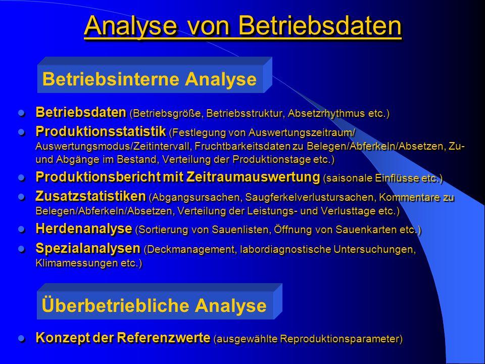 Analyse von Betriebsdaten Betriebsdaten (Betriebsgröße, Betriebsstruktur, Absetzrhythmus etc.) Produktionsstatistik (Festlegung von Auswertungszeitraum/ Auswertungsmodus/Zeitintervall, Fruchtbarkeitsdaten zu Belegen/Abferkeln/Absetzen, Zu- und Abgänge im Bestand, Verteilung der Produktionstage etc.) Produktionsbericht mit Zeitraumauswertung (saisonale Einflüsse etc.) Zusatzstatistiken (Abgangsursachen, Saugferkelverlustursachen, Kommentare zu Belegen/Abferkeln/Absetzen, Verteilung der Leistungs- und Verlusttage etc.) Herdenanalyse (Sortierung von Sauenlisten, Öffnung von Sauenkarten etc.) Spezialanalysen (Deckmanagement, labordiagnostische Untersuchungen, Klimamessungen etc.) Betriebsdaten (Betriebsgröße, Betriebsstruktur, Absetzrhythmus etc.) Produktionsstatistik (Festlegung von Auswertungszeitraum/ Auswertungsmodus/Zeitintervall, Fruchtbarkeitsdaten zu Belegen/Abferkeln/Absetzen, Zu- und Abgänge im Bestand, Verteilung der Produktionstage etc.) Produktionsbericht mit Zeitraumauswertung (saisonale Einflüsse etc.) Zusatzstatistiken (Abgangsursachen, Saugferkelverlustursachen, Kommentare zu Belegen/Abferkeln/Absetzen, Verteilung der Leistungs- und Verlusttage etc.) Herdenanalyse (Sortierung von Sauenlisten, Öffnung von Sauenkarten etc.) Spezialanalysen (Deckmanagement, labordiagnostische Untersuchungen, Klimamessungen etc.) Betriebsinterne Analyse Überbetriebliche Analyse Konzept der Referenzwerte (ausgewählte Reproduktionsparameter)
