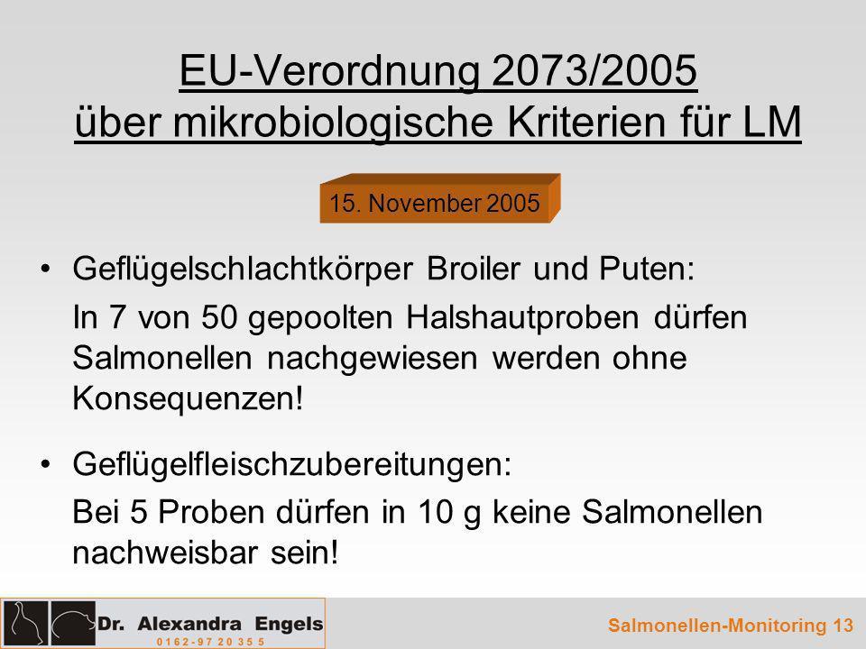 Salmonellen-Monitoring 13 EU-Verordnung 2073/2005 über mikrobiologische Kriterien für LM Geflügelschlachtkörper Broiler und Puten: In 7 von 50 gepoolt