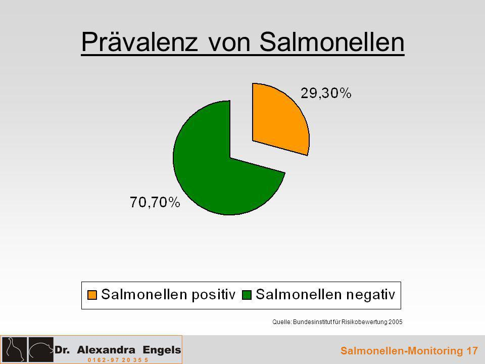 Prävalenz von Salmonellen Salmonellen-Monitoring 17 Quelle: Bundesinstitut für Risikobewertung 2005