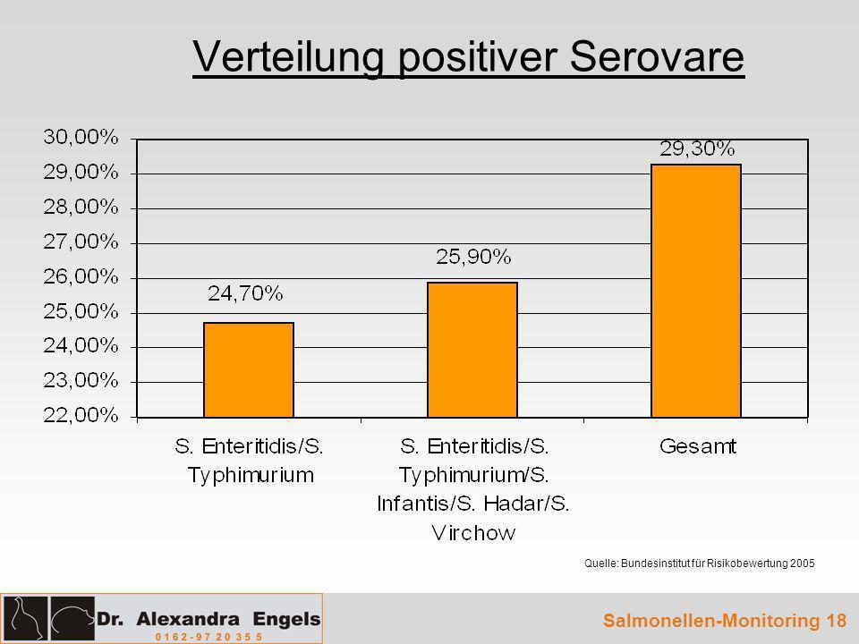 Verteilung positiver Serovare Salmonellen-Monitoring 18 Quelle: Bundesinstitut für Risikobewertung 2005