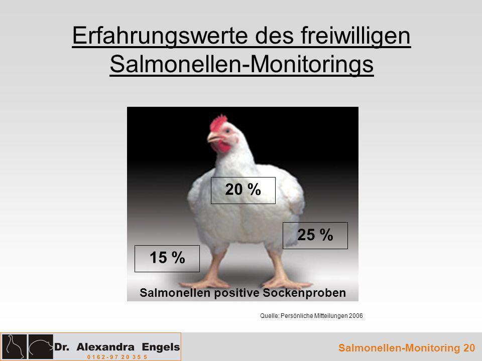 Erfahrungswerte des freiwilligen Salmonellen-Monitorings Salmonellen-Monitoring 20 15 % 20 % 25 % Quelle: Persönliche Mitteilungen 2006 Salmonellen po