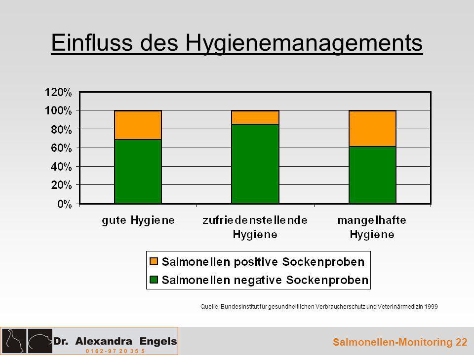 Einfluss des Hygienemanagements Quelle: Bundesinstitut für gesundheitlichen Verbraucherschutz und Veterinärmedizin 1999 Salmonellen-Monitoring 22