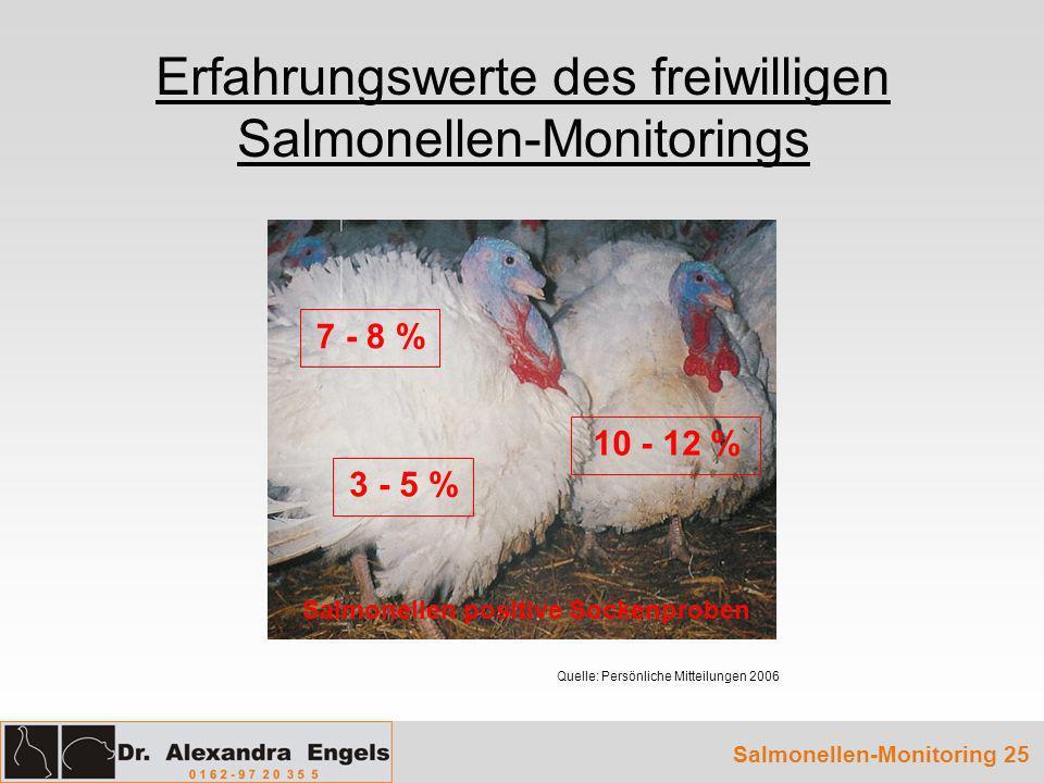 Erfahrungswerte des freiwilligen Salmonellen-Monitorings Salmonellen-Monitoring 25 Quelle: Persönliche Mitteilungen 2006 Salmonellen positive Sockenpr