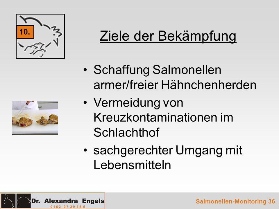 Salmonellen-Monitoring 36 Ziele der Bekämpfung Schaffung Salmonellen armer/freier Hähnchenherden Vermeidung von Kreuzkontaminationen im Schlachthof sa