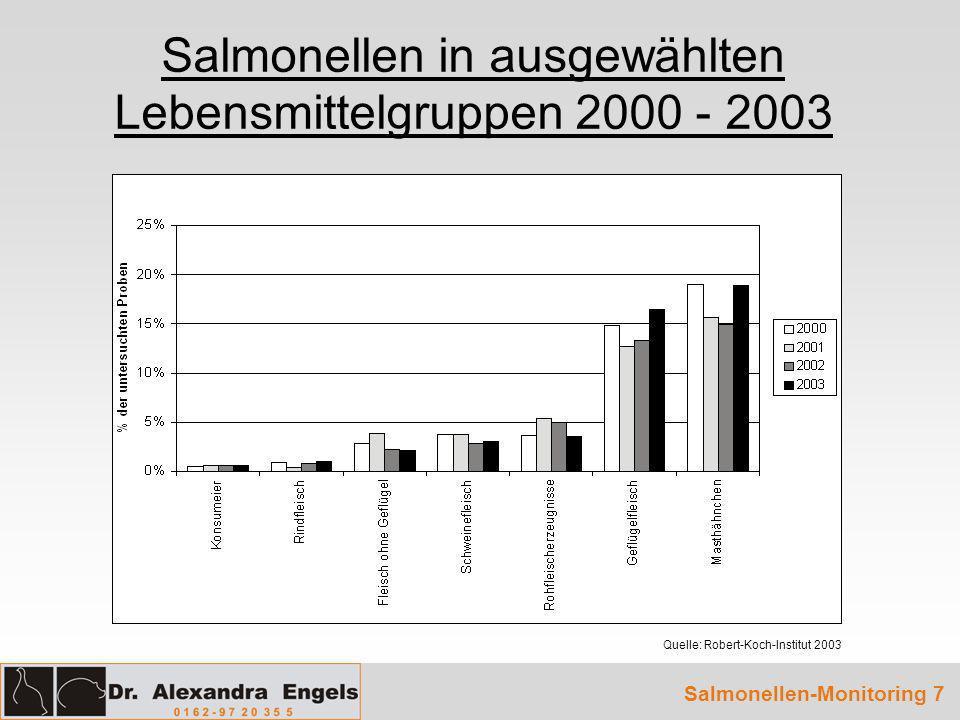 Planproben Geflügelfleisch 2003 Quelle: Bundesinstitut für Risikobewertung 2003 Salmonellen-Monitoring 8 HerkunftAnzahl untersuchter Proben Anzahl positiver Proben Prozentualer Anteil positiver Proben Geflügelfleisch Gesamt 2.13235116,46 % Fleisch von Mast- hähnchen/Hühnern 1.23523418,95 % Fleisch von Puten576529,03 % Fleisch von Enten902123,33 % Fleisch von Gänsen8189,88 %