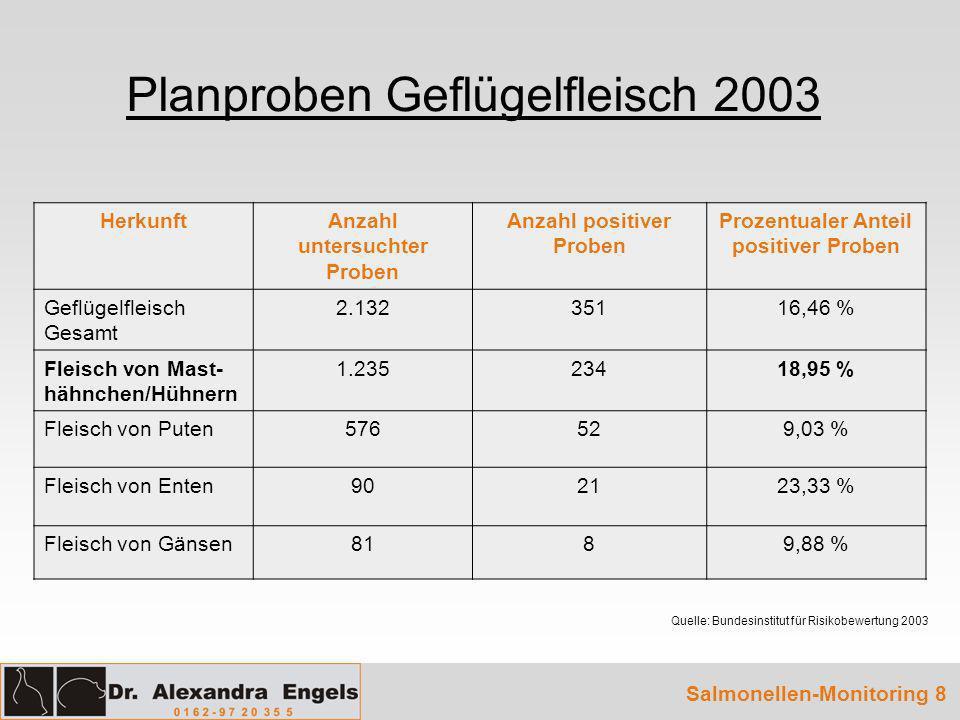 Planproben Geflügelfleisch 2003 Quelle: Bundesinstitut für Risikobewertung 2003 Salmonellen-Monitoring 8 HerkunftAnzahl untersuchter Proben Anzahl pos