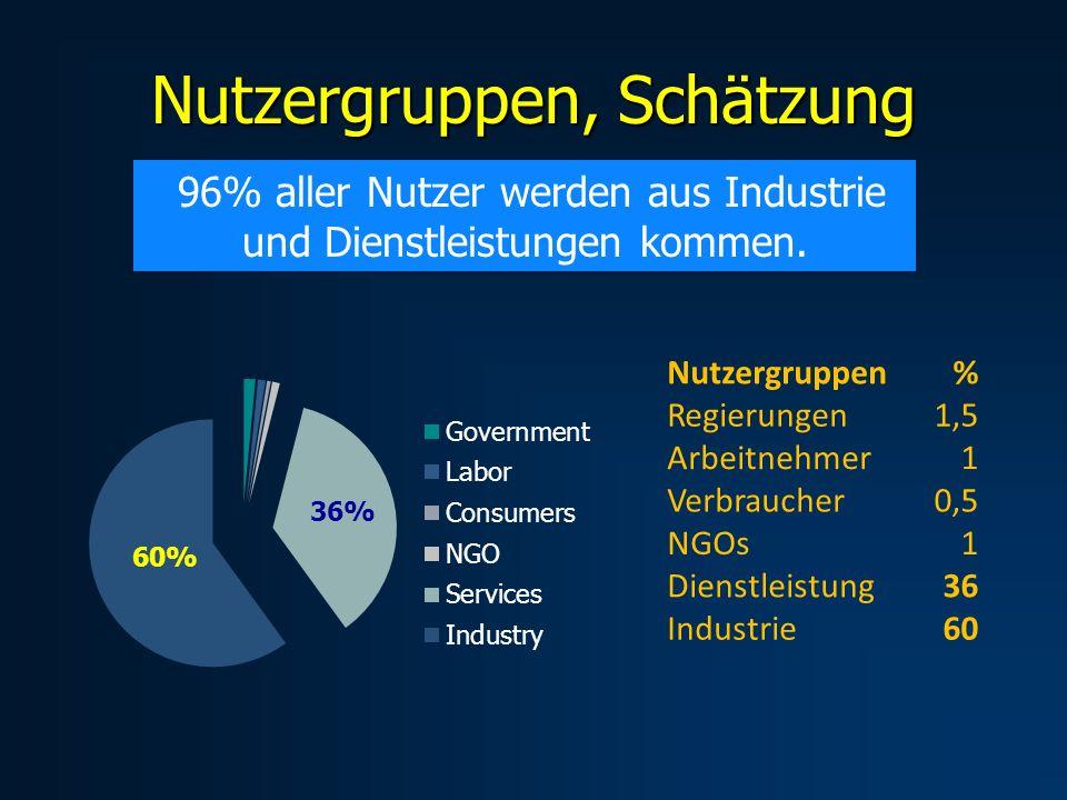 Nutzergruppen, Schätzung 96% aller Nutzer werden aus Industrie und Dienstleistungen kommen. Nutzergruppen % Regierungen 1,5 Arbeitnehmer 1 Verbraucher