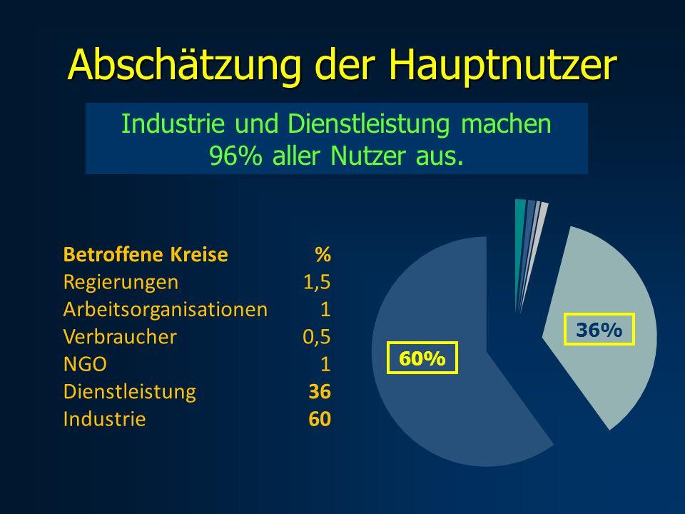 Abschätzung der Hauptnutzer Industrie und Dienstleistung machen 96% aller Nutzer aus.