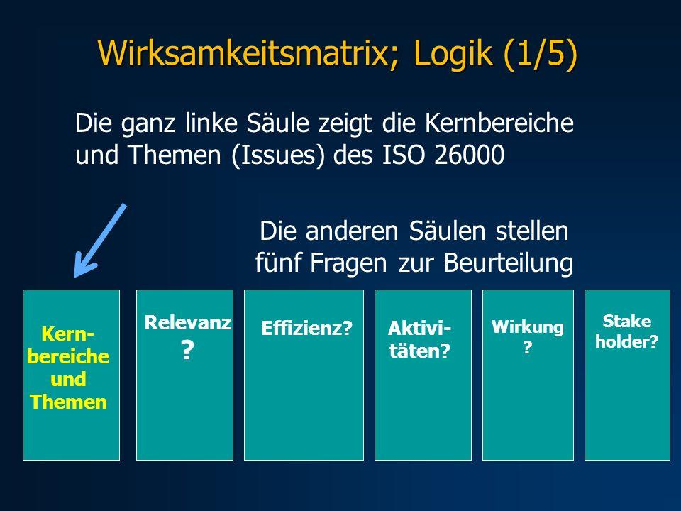 Wirksamkeitsmatrix; Logik (1/5) Die ganz linke Säule zeigt die Kernbereiche und Themen (Issues) des ISO 26000 Die anderen Säulen stellen fünf Fragen z