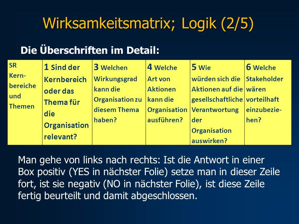SR Kern- bereiche und Themen 1 Sind der Kernbereich oder das Thema für die Organisation relevant? 3 Welchen Wirkungsgrad kann die Organisation zu dies