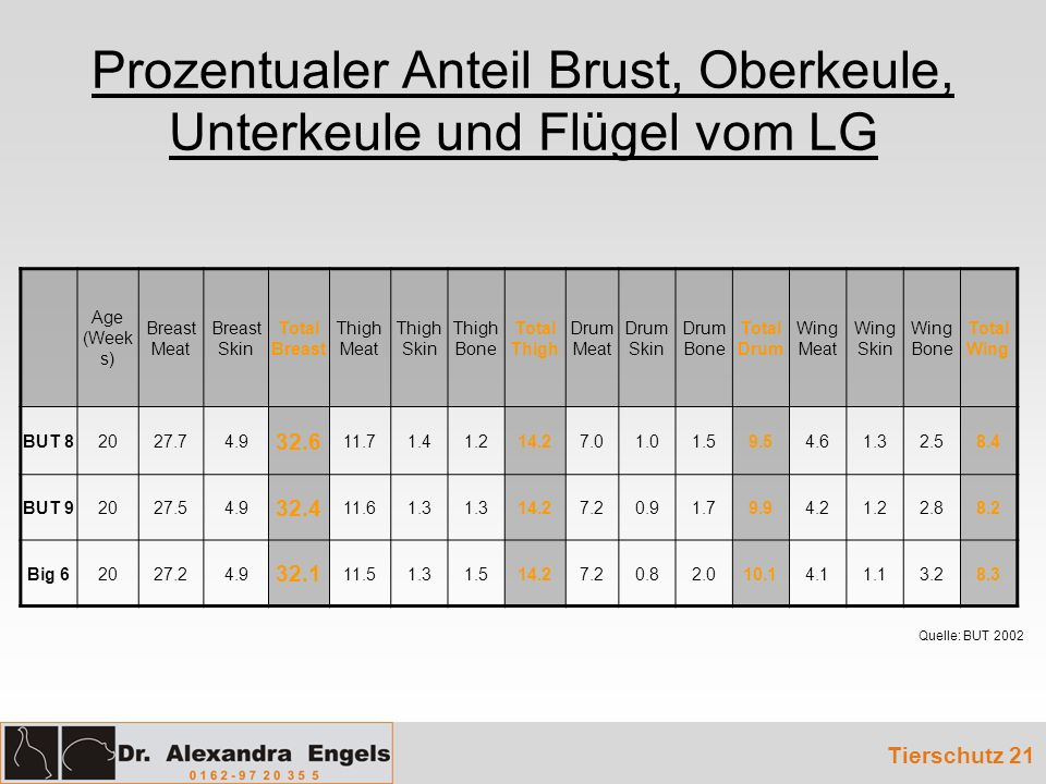 Prozentualer Anteil Brust, Oberkeule, Unterkeule und Flügel vom LG Tierschutz 21 Age (Week s) Breast Meat Breast Skin Total Breast Thigh Meat Thigh Skin Thigh Bone Total Thigh Drum Meat Drum Skin Drum Bone Total Drum Wing Meat Wing Skin Wing Bone Total Wing BUT 82027.74.9 32.6 11.71.41.214.27.01.01.59.54.61.32.58.4 BUT 92027.54.9 32.4 11.61.3 14.27.20.91.79.94.21.22.88.2 Big 62027.24.9 32.1 11.51.31.514.27.20.82.010.14.11.13.28.3 Quelle: BUT 2002