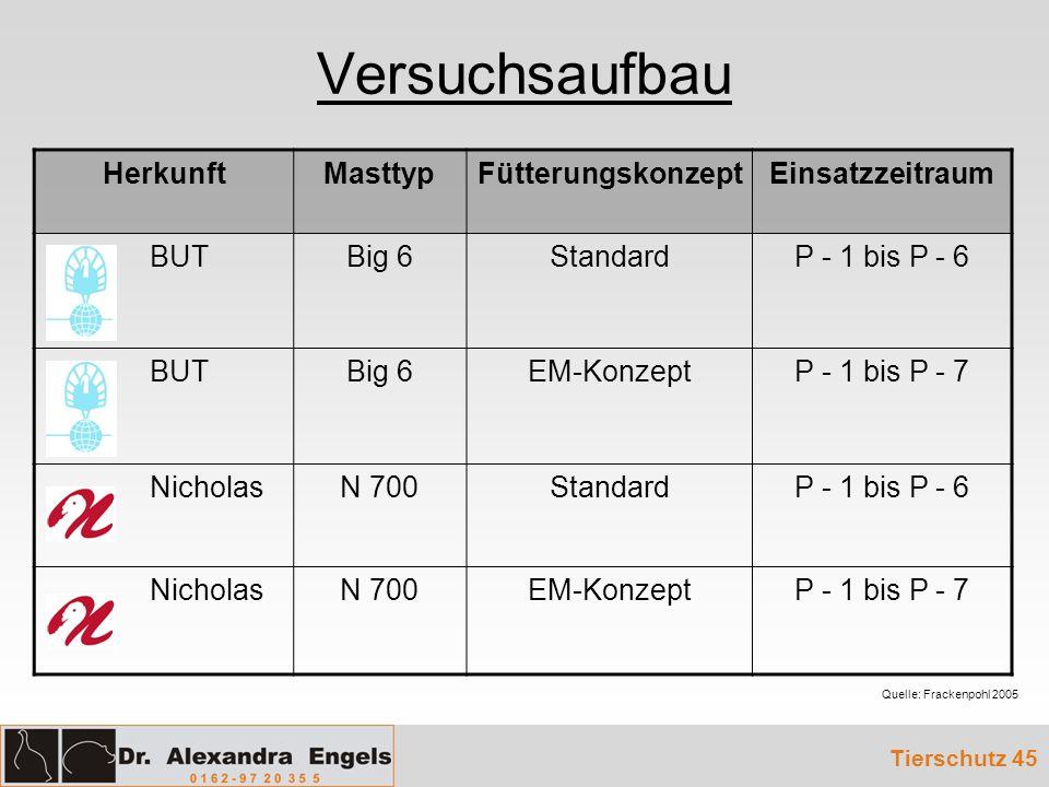 Versuchsaufbau Tierschutz 45 HerkunftMasttypFütterungskonzeptEinsatzzeitraum BUTBig 6StandardP - 1 bis P - 6 BUTBig 6EM-KonzeptP - 1 bis P - 7 Nichola