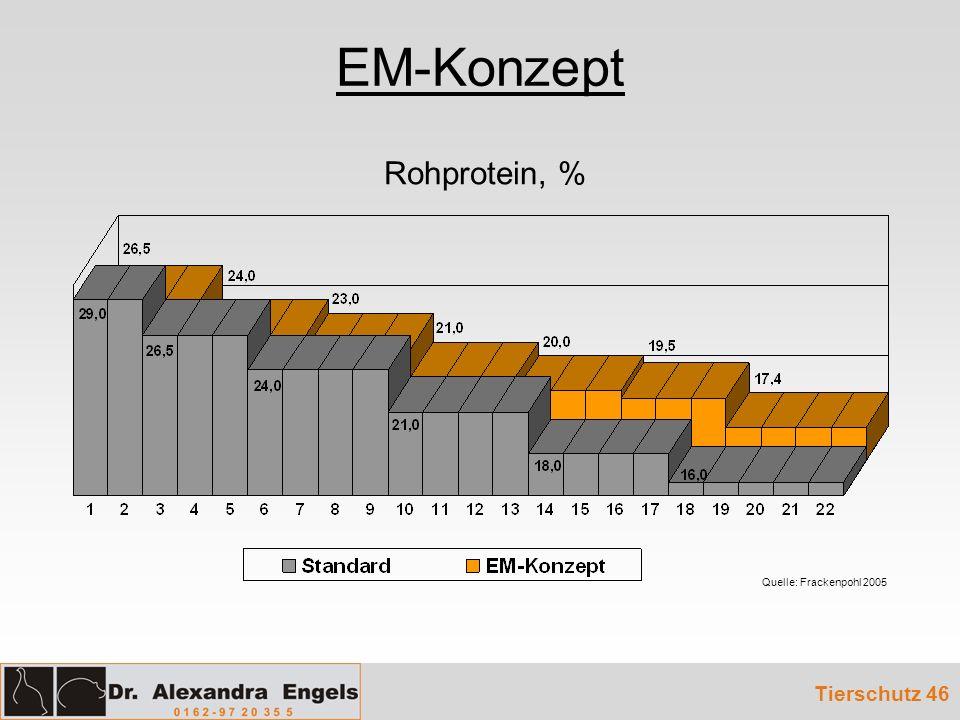 EM-Konzept Tierschutz 46 Rohprotein, % Quelle: Frackenpohl 2005