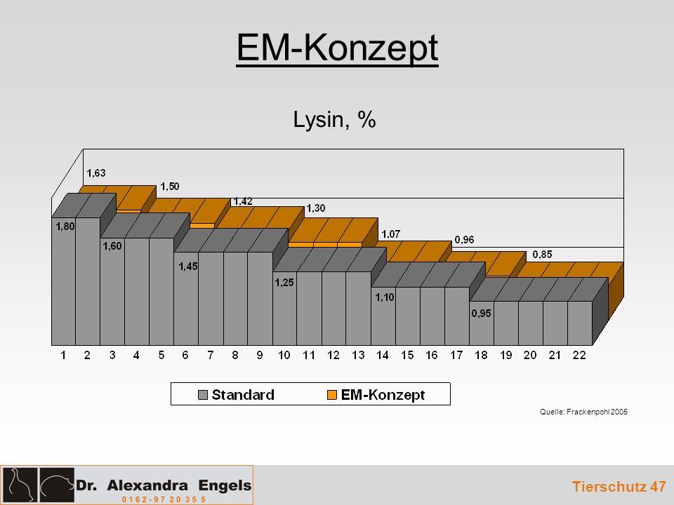 EM-Konzept Tierschutz 47 Lysin, % Quelle: Frackenpohl 2005