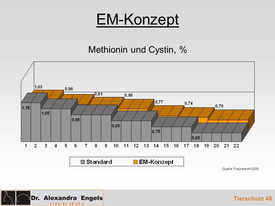 EM-Konzept Tierschutz 48 Methionin und Cystin, % Quelle: Frackenpohl 2005