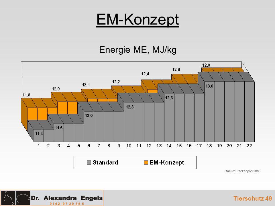 EM-Konzept Tierschutz 49 Energie ME, MJ/kg Quelle: Frackenpohl 2005
