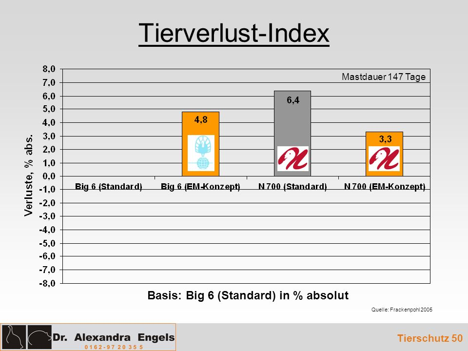Tierverlust-Index Tierschutz 50 Quelle: Frackenpohl 2005 Mastdauer 147 Tage Basis: Big 6 (Standard) in % absolut