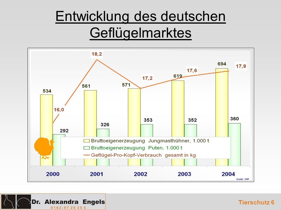Entwicklung des deutschen Geflügelmarktes Tierschutz 6
